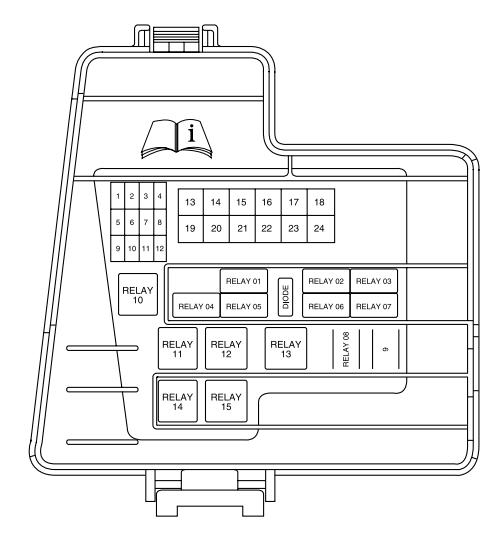 Lincoln Navigator LS (2003 - 2006) - fuse box diagram - Auto Genius