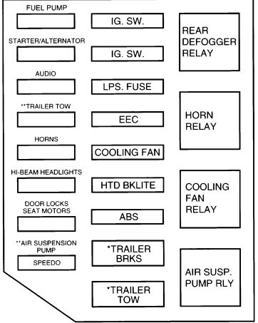 1994 Mercury Grand Marquis Fuse Box Diagram Online Wiring Diagram