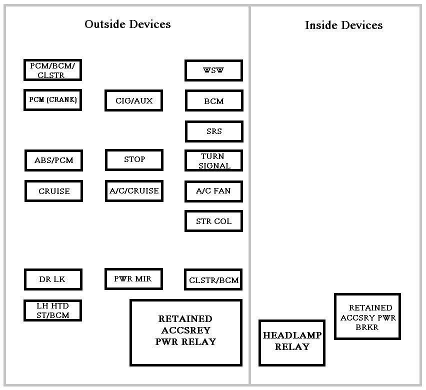 2005 chevrolet impala fuse box diagram