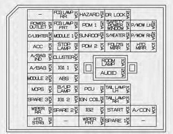 fuse panel diagram