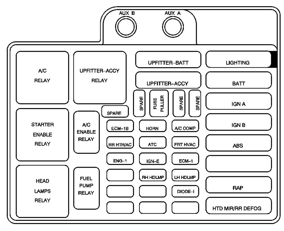 2004 Gmc Fuse Panel Diagram Wiring Diagram