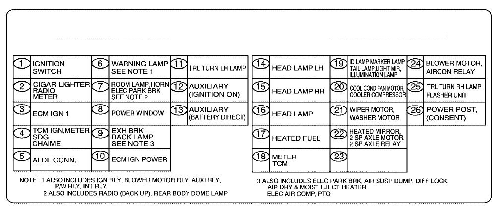GMC T-Series mk3 (2007 - 2010) - fuse box diagram - Auto Genius