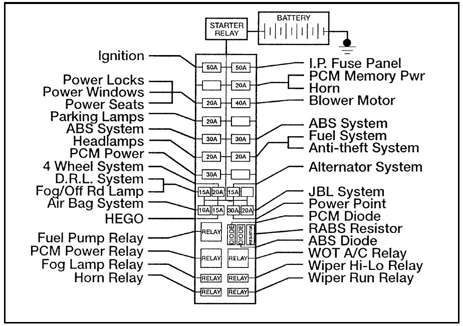 Ford Ranger (1996) - fuse box diagram - Auto Genius