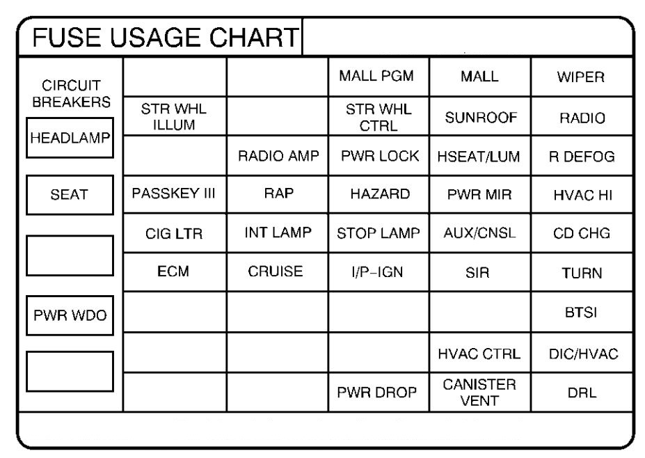 Fuse Box On 2002 Pontiac Grand Prix Wiring Diagram 2019