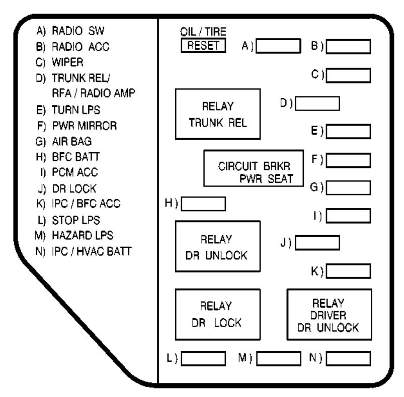 2003 pontiac sunfire fuse panel diagram