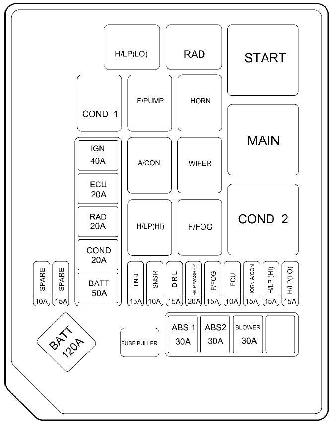 2003 elantra fuse box location
