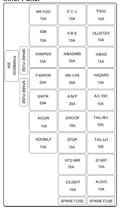 Hyundai Getz Fuse Box Diagram - Wiring Diagram Online
