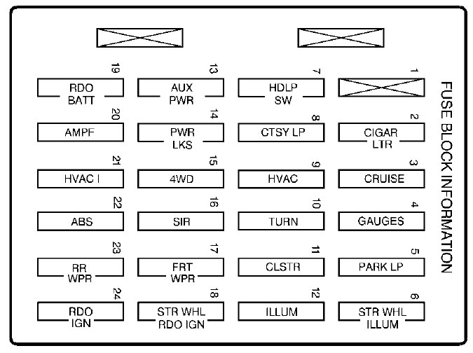 2003 Oldsmobile Bravada Under Dash Fuse Box Diagram Index listing