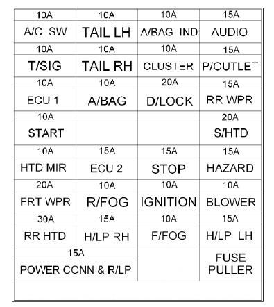 Hyundai Getz (2006 - 2008) \u2013 fuse box diagram - Auto Genius