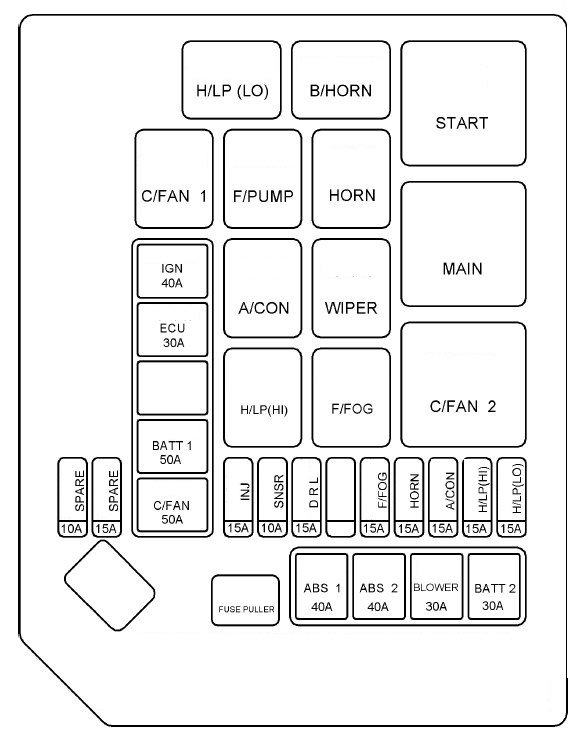 2008 Hyundai Entourage Fuse Diagram