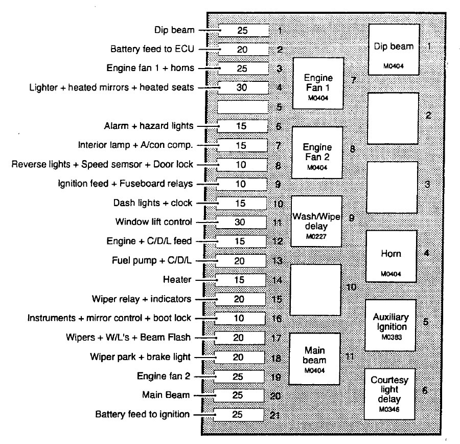 1994 tvr chimaera main fuse box diagram