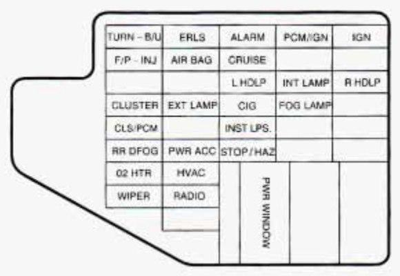 Chevrolet Cavalier (1996) - fuse box diagram - Auto Genius