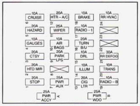 Chevrolet Express (1995 - 1996) - fuse box diagram - Auto Genius