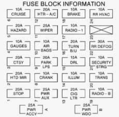 1997 Silverado Fuse Box - Wiring Data Diagram