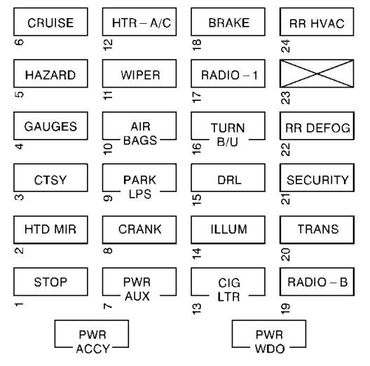 Chevrolet Express (2002) - fuse box diagram - Auto Genius