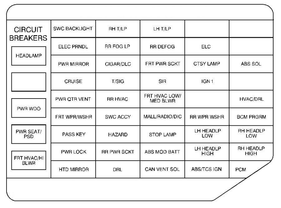 1999 Bonneville Fuse Diagram Wiring Schematic Diagram