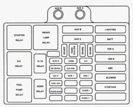 95 Chevy Lumina Fuse Panel Diagram - Fkogewqouaslankaviktcenterinfo \u2022