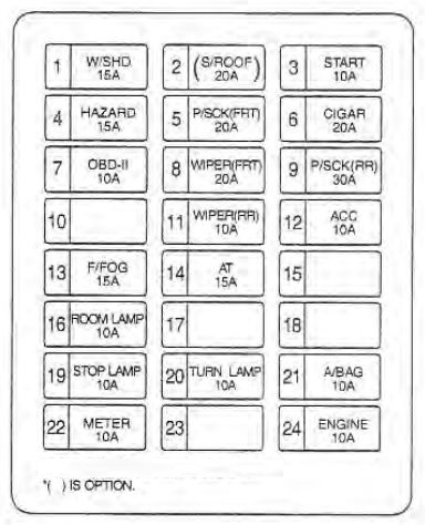 KIA Sedona (2002 - 2004) - fuse box diagram - Auto Genius