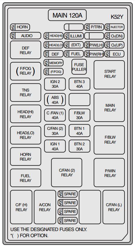 KIA Sorento (2003 - 2006) - fuse box diagram - Auto Genius