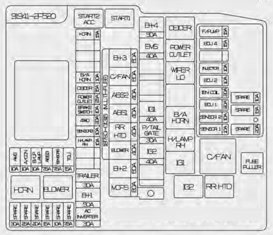 Fuse Box For Kia Sorento Electronic Schematics collections