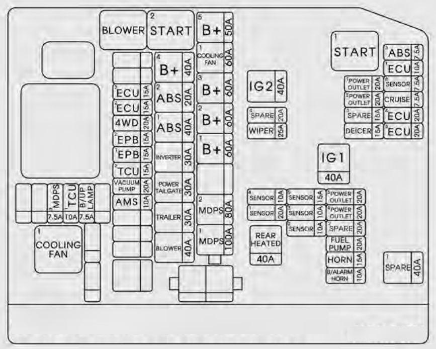 KIA Sorento (2016 - 2017) - fuse box diagram - Auto Genius