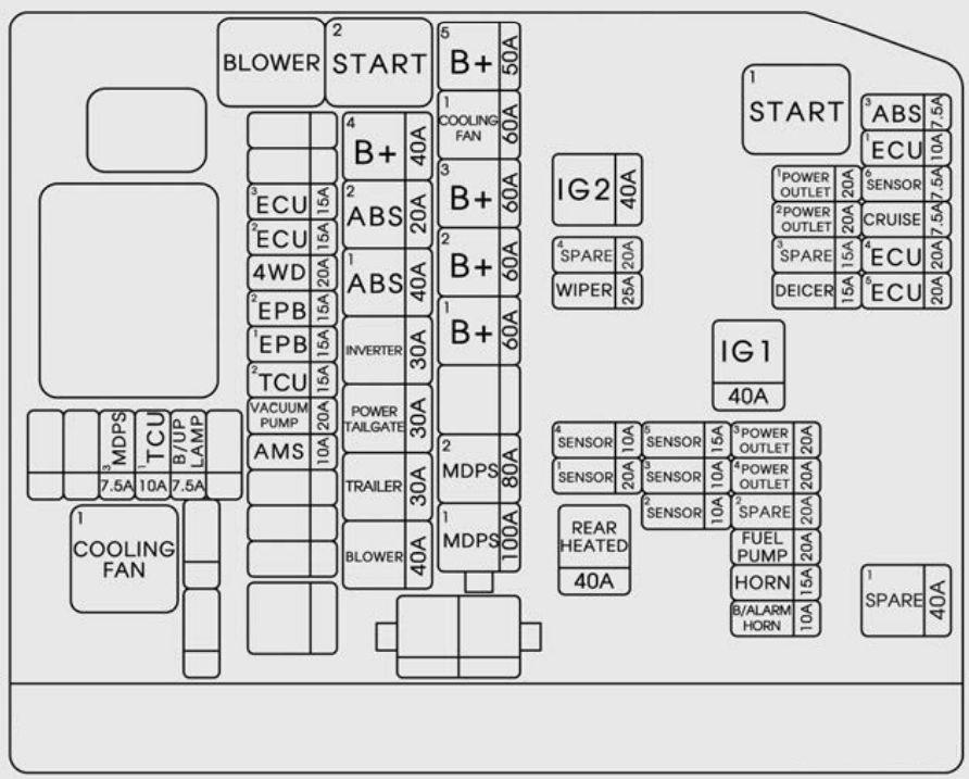 KIA Sorento (2018) - fuse box diagram - Auto Genius