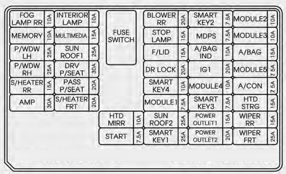 KIA Sorento (2014 - 2015) - fuse box diagram - Auto Genius