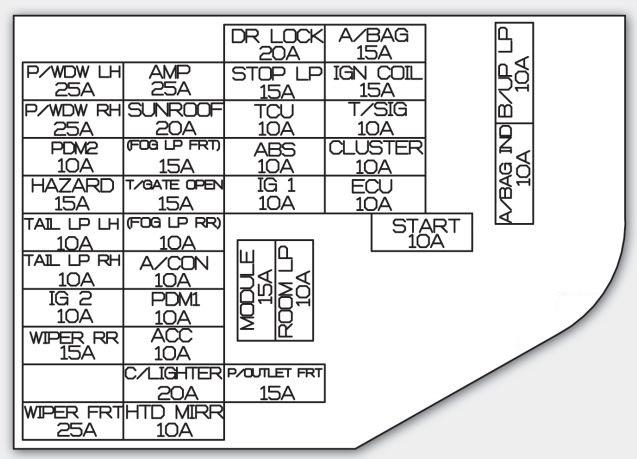 My 2012 Kia Soul Fuse Box Map manual guide wiring diagram