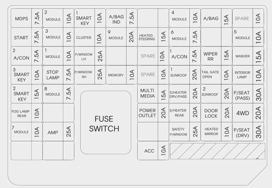 KIA Sportage (2017 - 2018) \u2013 fuse box diagram - Auto Genius
