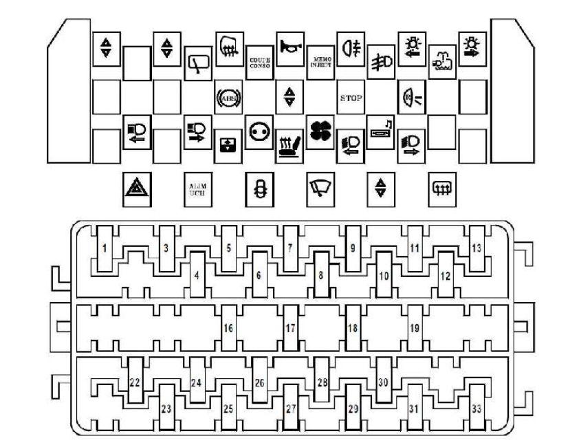 Renault Scenic (1996 - 2003) - fuse box diagram - Auto Genius
