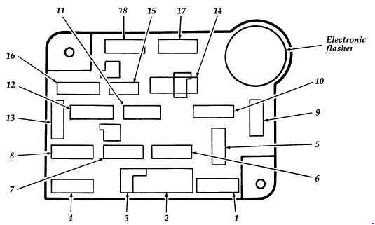 Ford Econoline (1992 - 1996) - fuse box diagram - Auto Genius