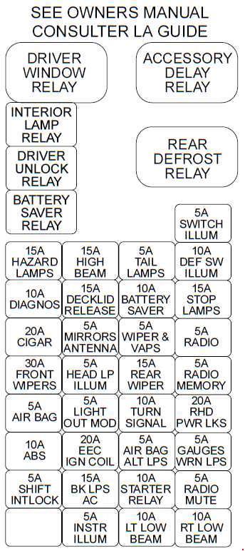 2000 Ford Tauru Ffv Fuse Box Diagram