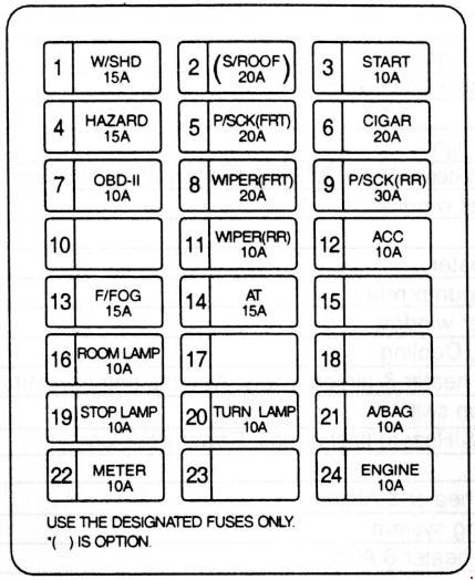 kia fuse box 1999