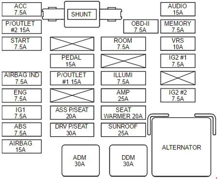 KIA Sedona VQ (2006 - 2010) - fuse box diagram - Auto Genius