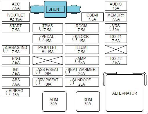 KIA Sedona VQ (2010 - 2014) - fuse box diagram - Auto Genius