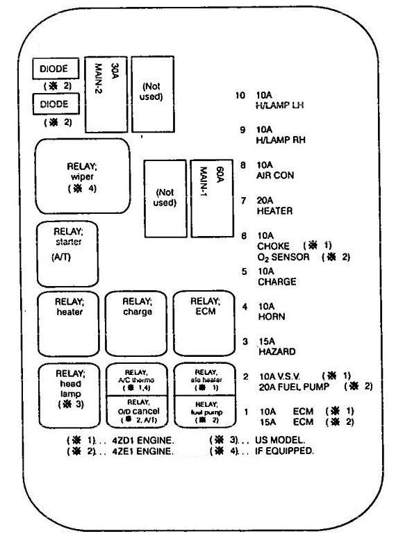 Isuzu Pickup (1994 - 1995) - fuse box diagram - Auto Genius