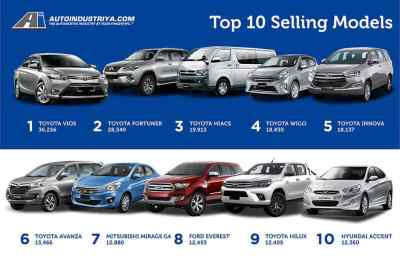 Philippines' 10 best-selling cars of 2016 - Auto Industry News