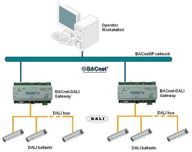Bacnet Wiring Diagram - 6jheemmvvsouthdarfurradioinfo \u2022