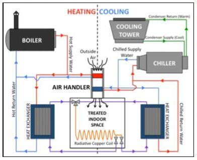Modern Hvac System Diagram Wiring Schematic Diagram