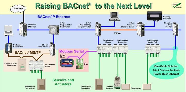 Bacnet Network Mstp Wiring Wiring Diagram