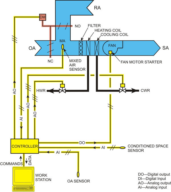 AutomatedBuildings Article - DDC FOR HVAC SYSTEMS