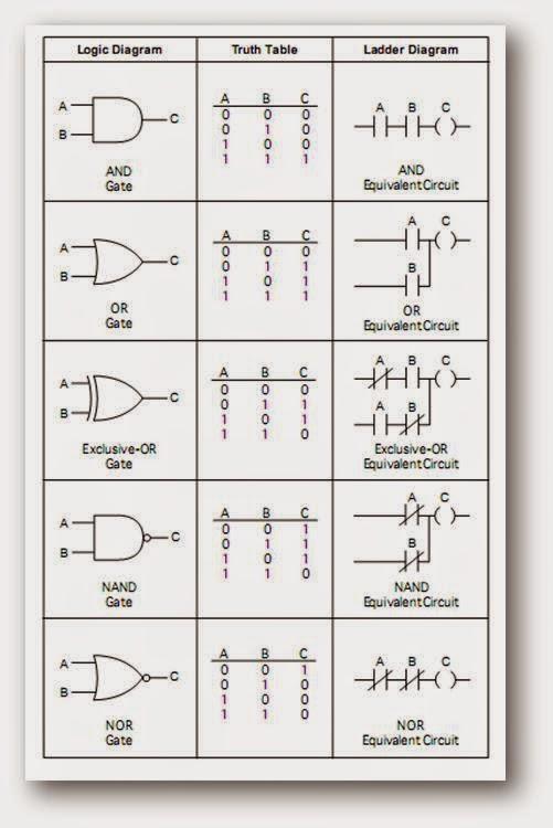Ladder Logic Diagram Pdf Download Wiring Diagram