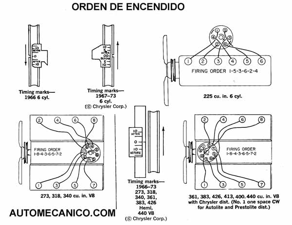 dodge charger Diagrama del motor