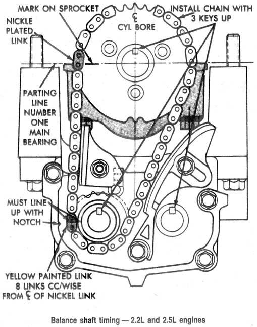 2 5l chevy Diagrama del motor