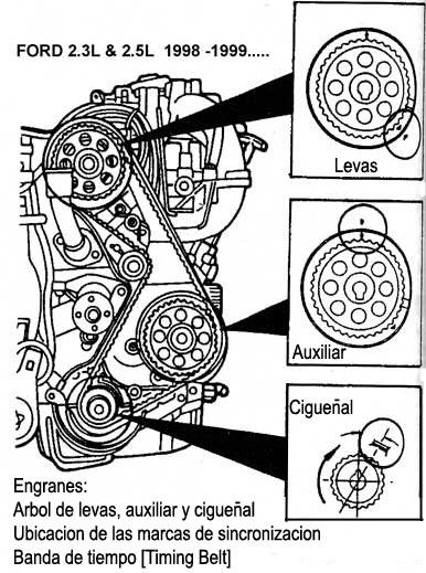 1999 pontiac Diagrama del motor