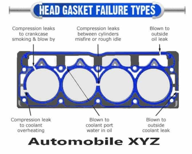 Top 8 Head Gasket Blown Symptoms Causes, Consequences, and Solutions