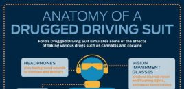New Ford Suit Simulates Impaired Driving