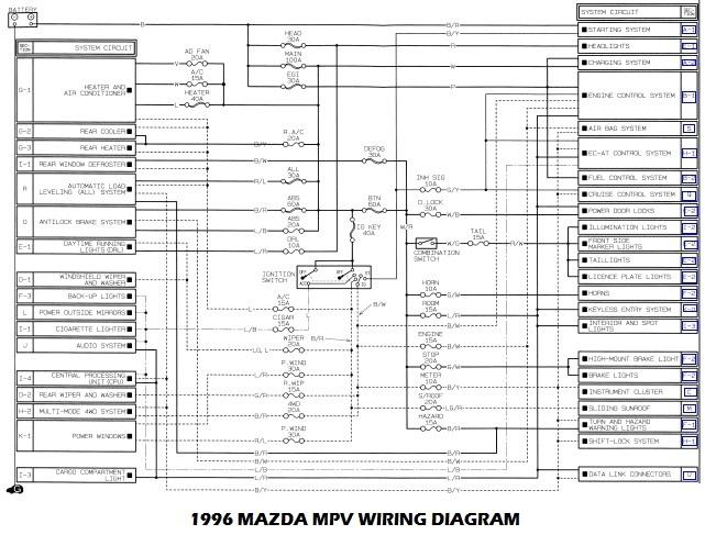 1996 Mazda Mpv Wiring Diagram   Wiring Diagram on lexus rx350 wiring diagram, hyundai veracruz wiring diagram, chevy lumina wiring diagram, mitsubishi starion wiring diagram, kia forte wiring diagram, ford 500 wiring diagram, cadillac srx wiring diagram, mazda 6 flywheel, mazda b2200 wiring-diagram, mazda b3000 wiring-diagram, mazda 6 belt tensioner, mazda wiring color codes, mercury milan wiring diagram, dodge viper wiring diagram, saturn aura wiring diagram, nissan 370z wiring diagram, chevy cruze wiring diagram, volkswagen golf wiring diagram, suzuki x90 wiring diagram, mazda 6 crankshaft,