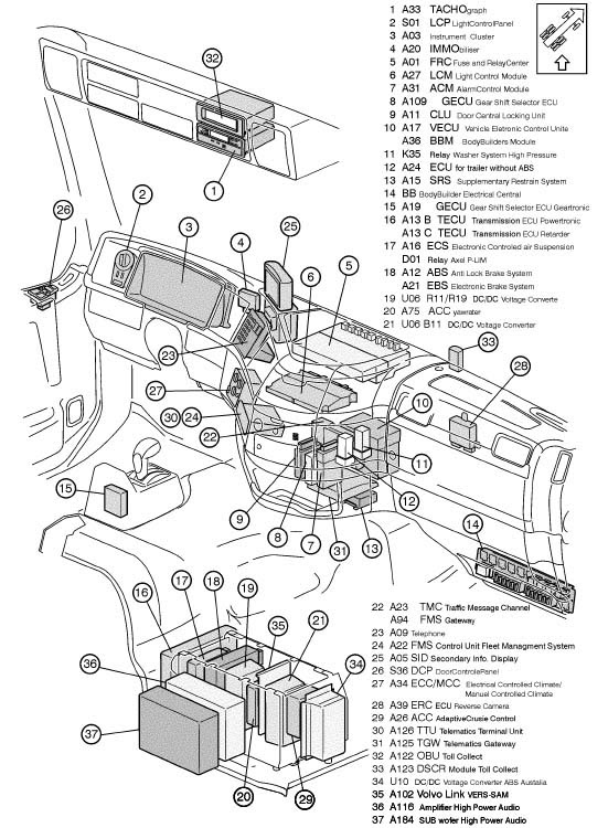 98 volvo semi fuse box diagram
