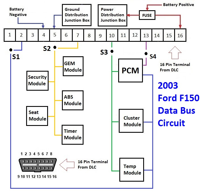 2003 Ford F150 data bus communication network protocol is vital in